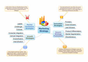 Marketing Strategic Direction