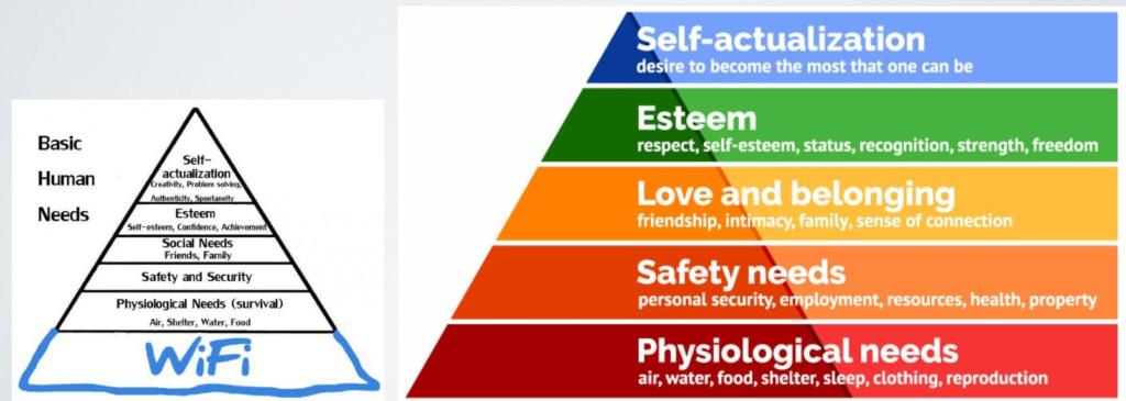 Pyramid of Maslow