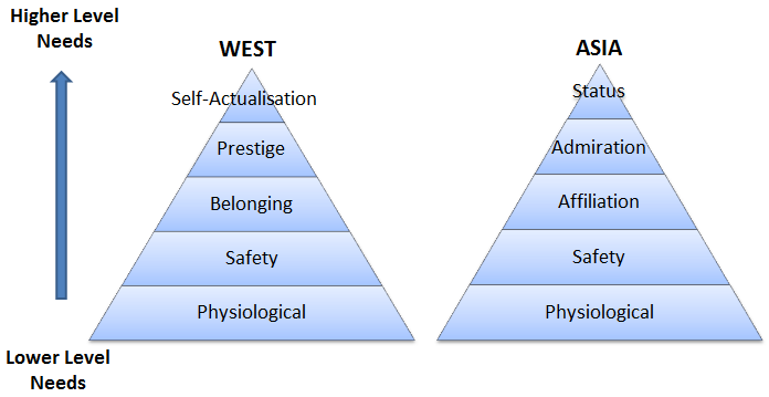 pyramid of Maslow Asian countries