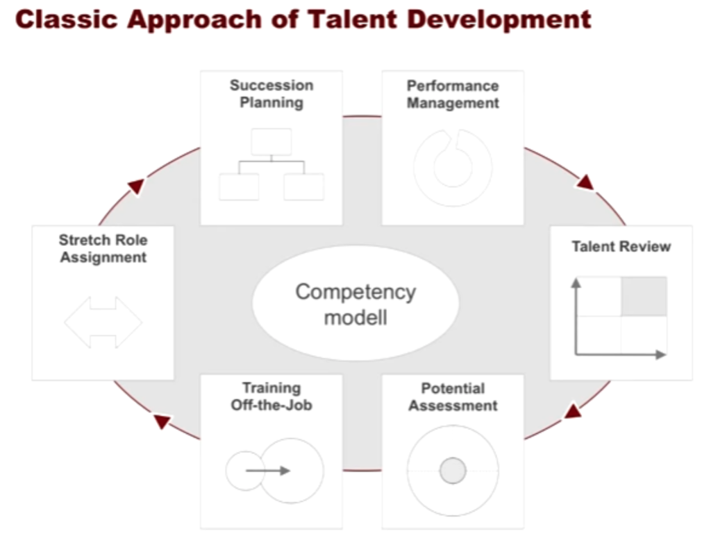 approach of talent development