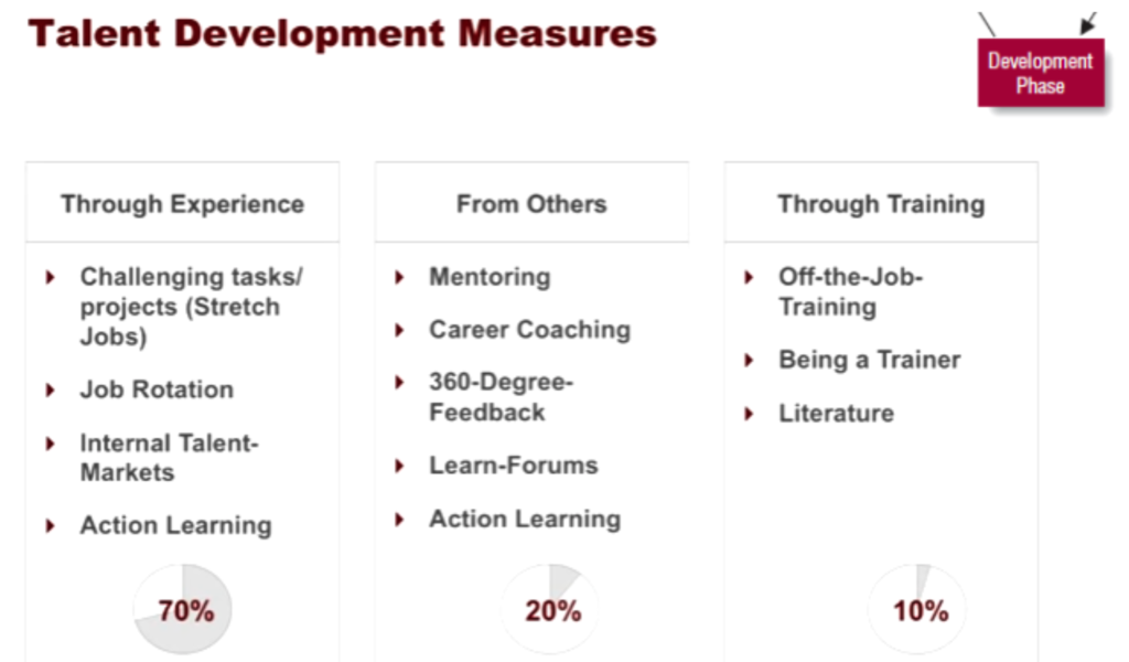 talent development measures
