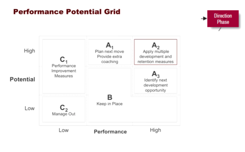 performance potential grid