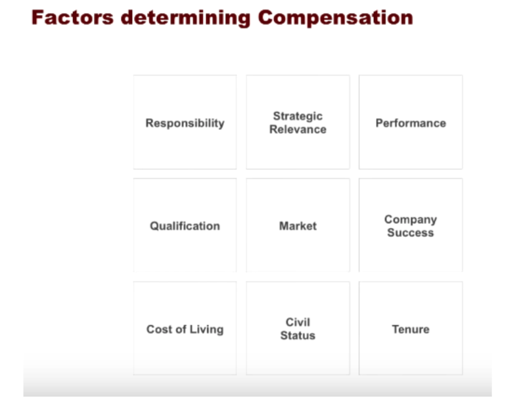 Factors Determining Compensation