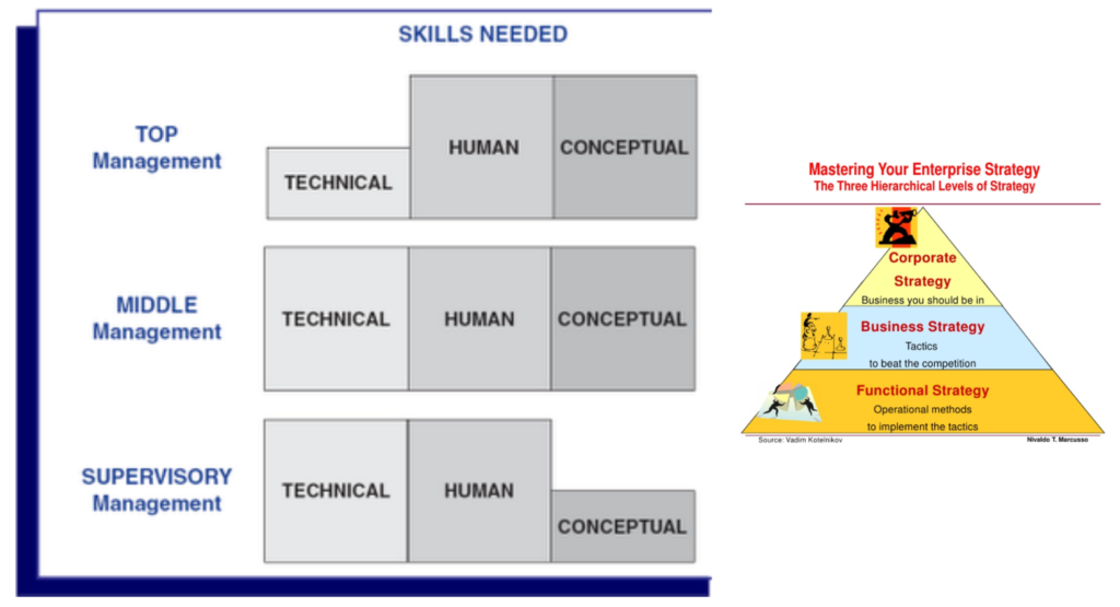 Skills Leadership Theory