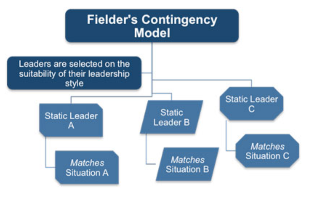 Contingency Leadership