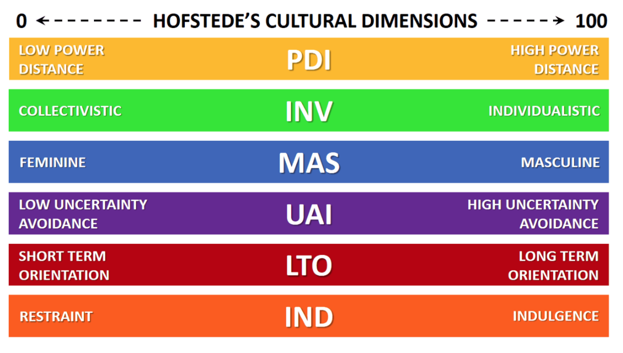 cultural dimentions hofstede