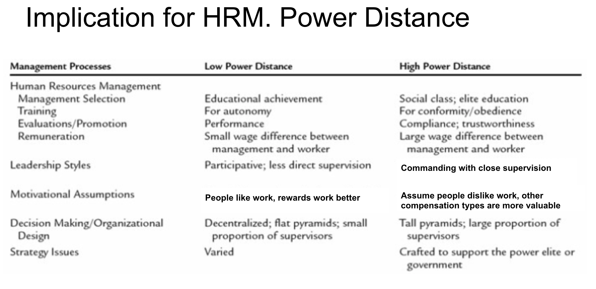 HRm and Power distance