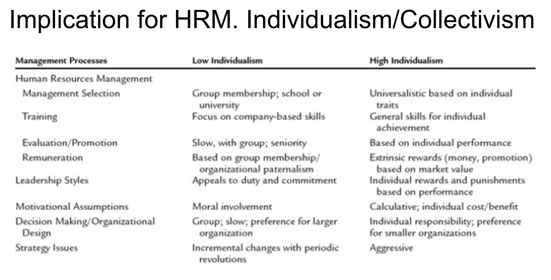 HRm and individualism