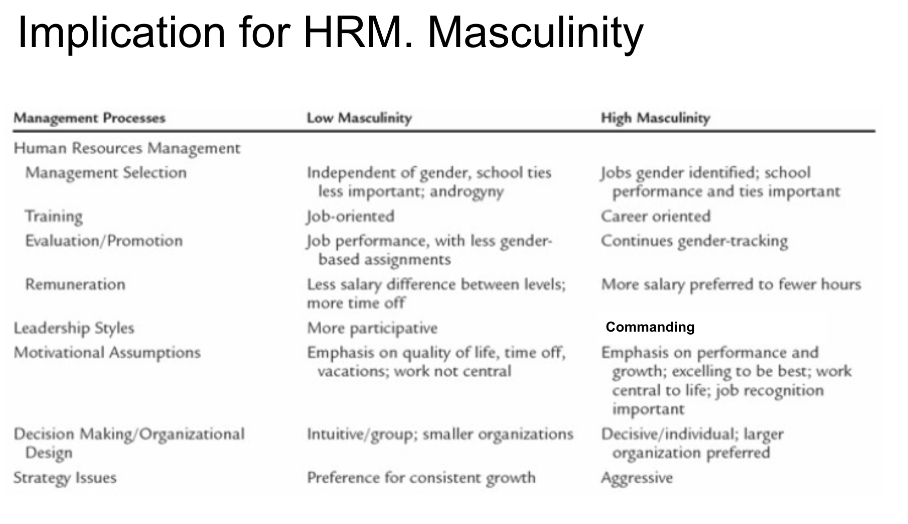 HRM and masculinity
