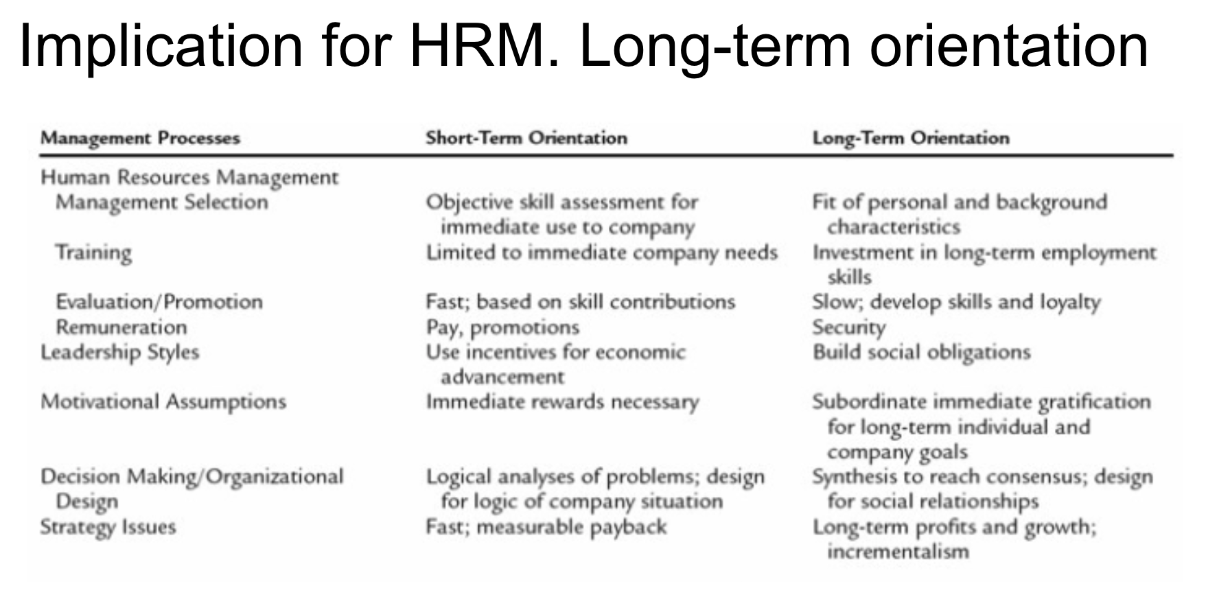 HRm and Long-term orientation